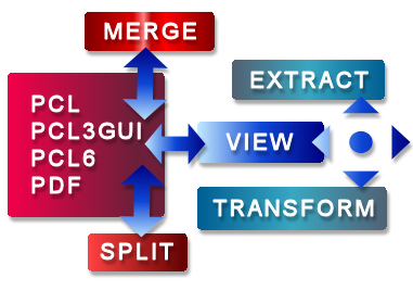 View and transform PCL
